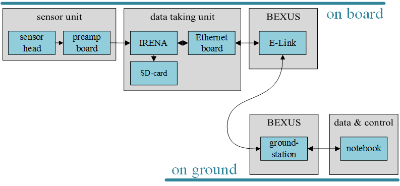 Experiment Overview 2